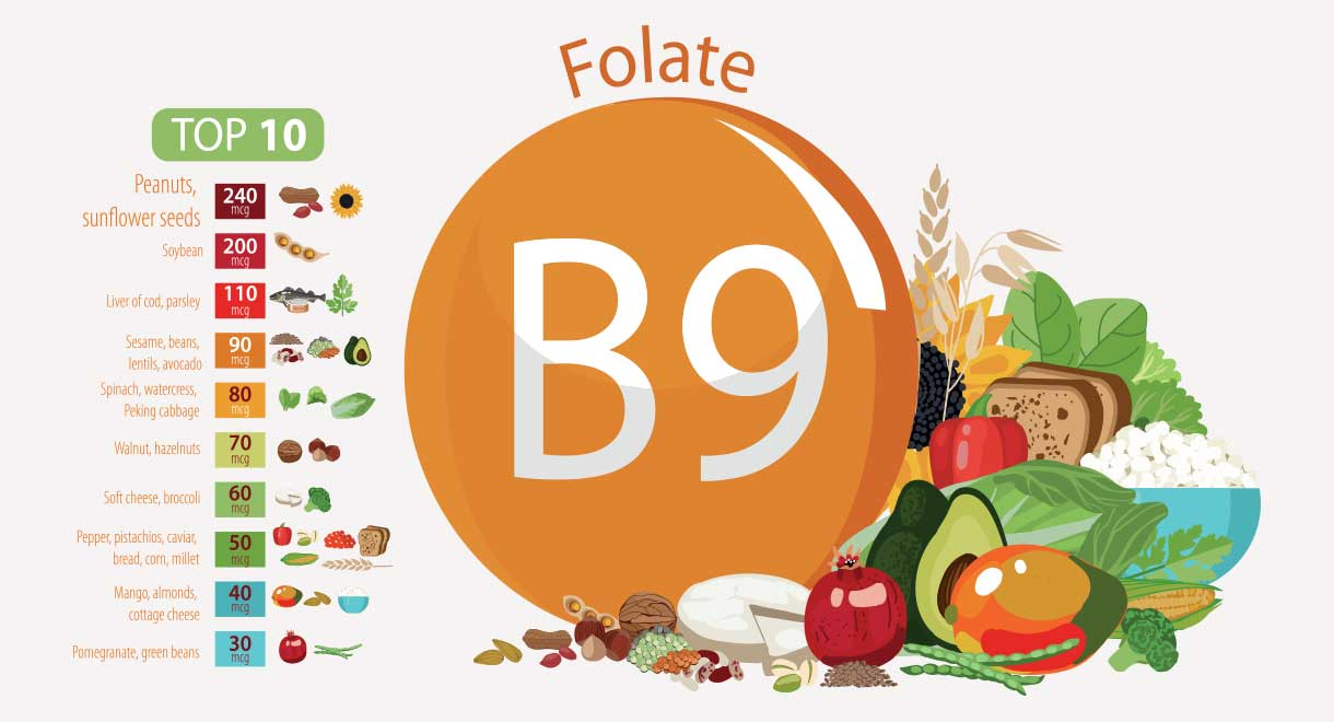 Consuming More Folate May Reduce Your Risk Of Glaucoma